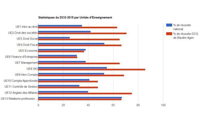 Statistiques DCG 2015 par UE