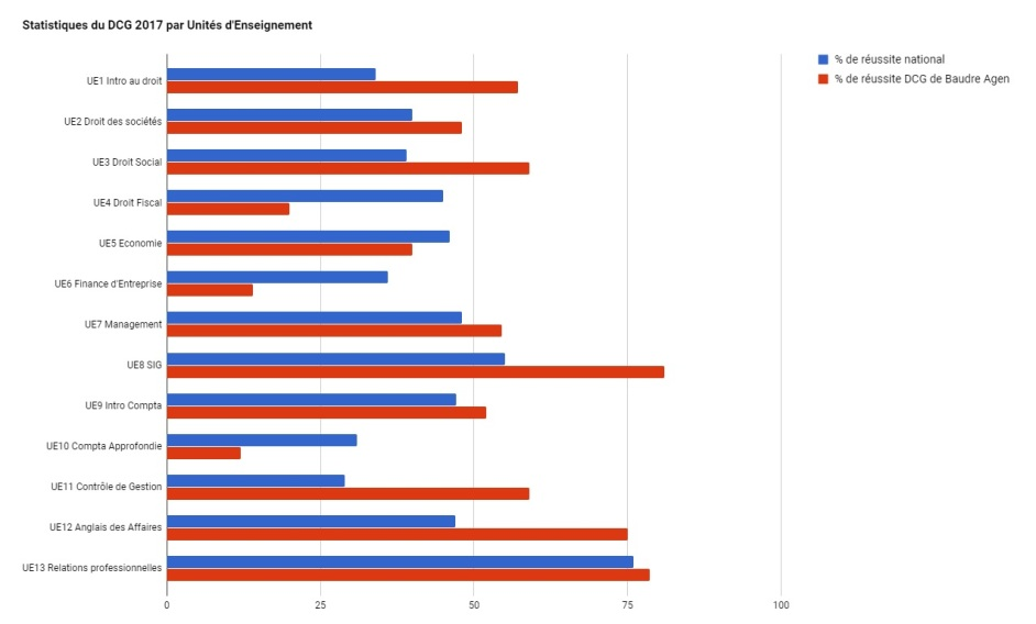 Tableau stat DCG 2017